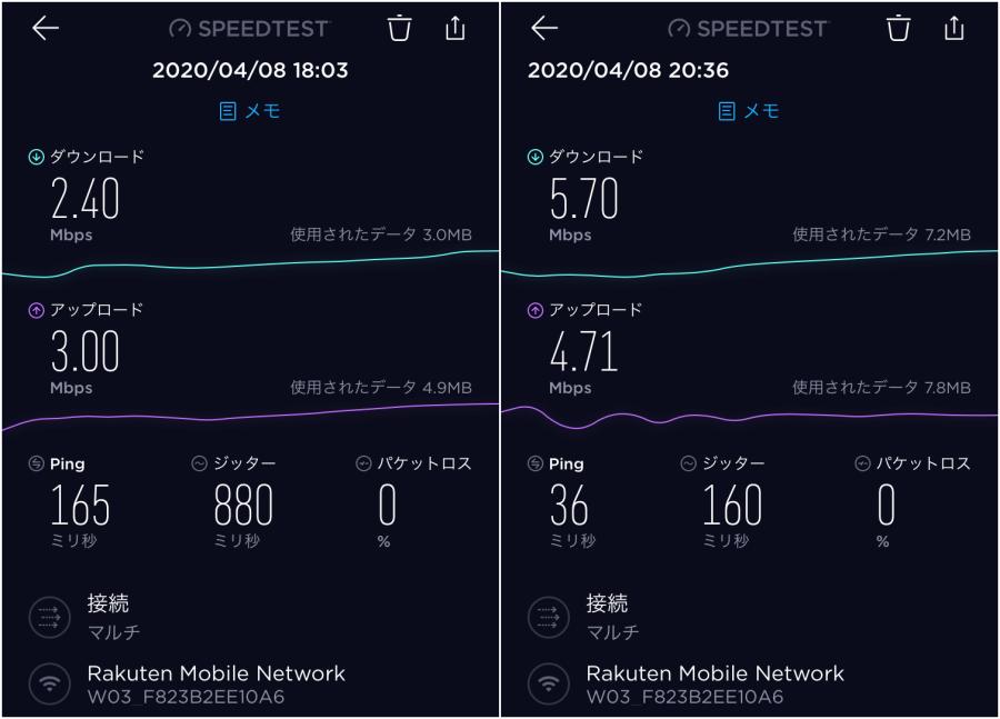 楽天モバイルW03回線速度